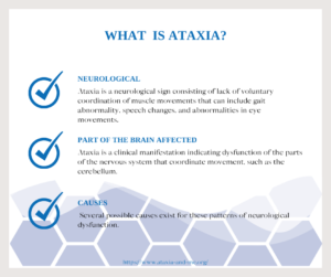 Ataxia Awareness Graphic What is Ataxia Neurological Ataxia is a neurological sign consisting of lack of voluntary coordination of muscle movements that can include gait abnormality, speech changes, and abnormalities in eye movements.   Part of the brain affected Ataxia is a clinical manifestation indicating dysfunction of the parts of the nervous system that coordinate movement, such as the cerebellum.   Causes  Several possible causes exist for these patterns of neurological dysfunction.